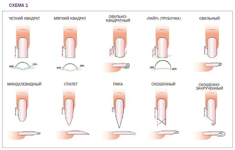 Как наращивают ногти гелем с описанием